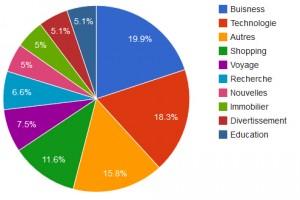 Graphique représentant les domaines d'utilisation de Code Igniter